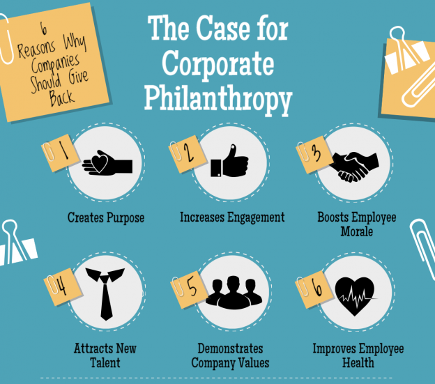 The Case for Corporate Philanthropy